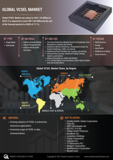 Info index view global vcsel market 01