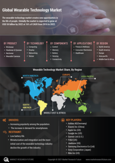 Info index view global wearable technology market  information by segmentation  growth drivers and regional analysis