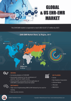 Info index view global and us ehr emr market research report
