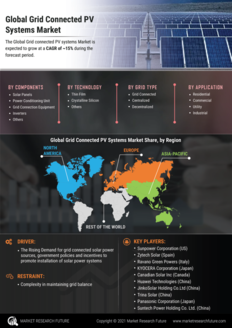 Info index view grid connected pv systems market information by segmentation  growth drivers and regional analysis