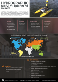 Info index view hydrographic survey equipment market information by segmentation  growth drivers and regional analysis