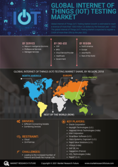 Info index view internet of things  iot  testing market 01