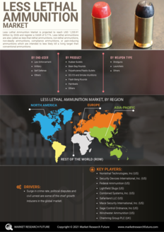 Info index view less lethal ammunition market information by segmentation  growth drivers and regional analysis
