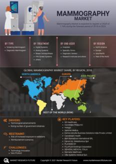 Info index view mammography market 01