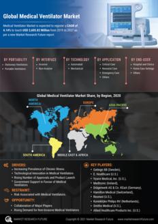 Info index view medical ventilator market