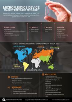 Info index view microfluidics device market 01