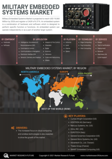 Info index view military embedded systems market information by segmentation  growth drivers and regional analysis