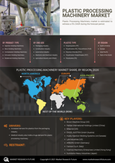 Info index view plastic processing machinery market information by segmentation  growth drivers and regional analysis