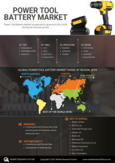 Info index view power tool battery market information by segmentation  growth drivers and regional analysis