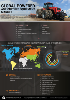 Info index view powered agriculture equipment market 01