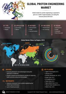 Info index view protein engineering market