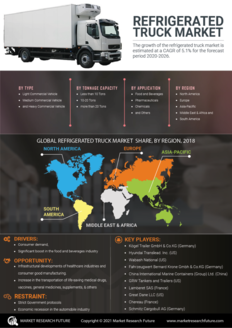 Info index view refrigerated truck market information by segmentation  growth drivers and regional analysis