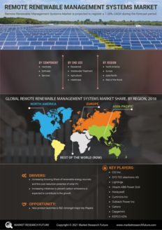 Info index view remote renewable management systems market information by segmentation  growth drivers and regional analysis