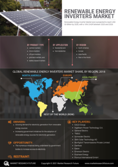 Info index view renewable energy inverters market scenario information by segmentation  growth drivers and regional analysis