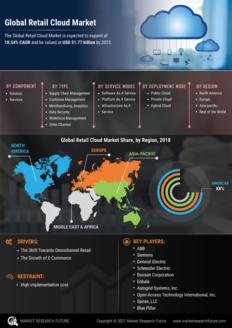 Info index view retail cloud market