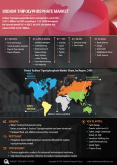 Info index view sodium tripolyphosphate market 01