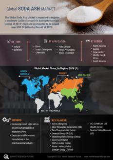 Info index view soda ash market 01