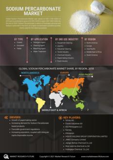 Info index view sodium percarbonate market 01