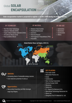 Info index view solar encapsulation market 01