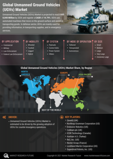 Info index view unmanned ground vehicles  ugvs  market information by segmentation  growth drivers and regional analysis