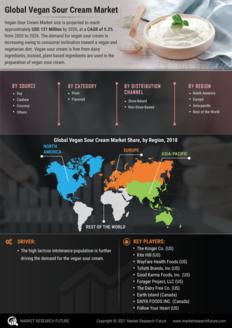 Info index view vegan sour cream market  information by segmentation  growth drivers and regional analysis