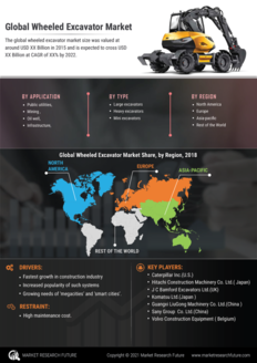 Info index view wheeled excavator market information by segmentation  growth drivers and regional analysis