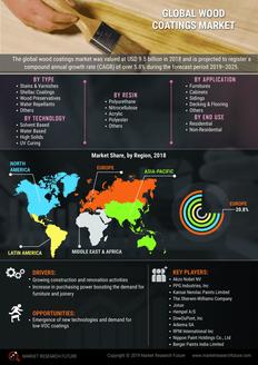Info index view global wood coatings wldpk