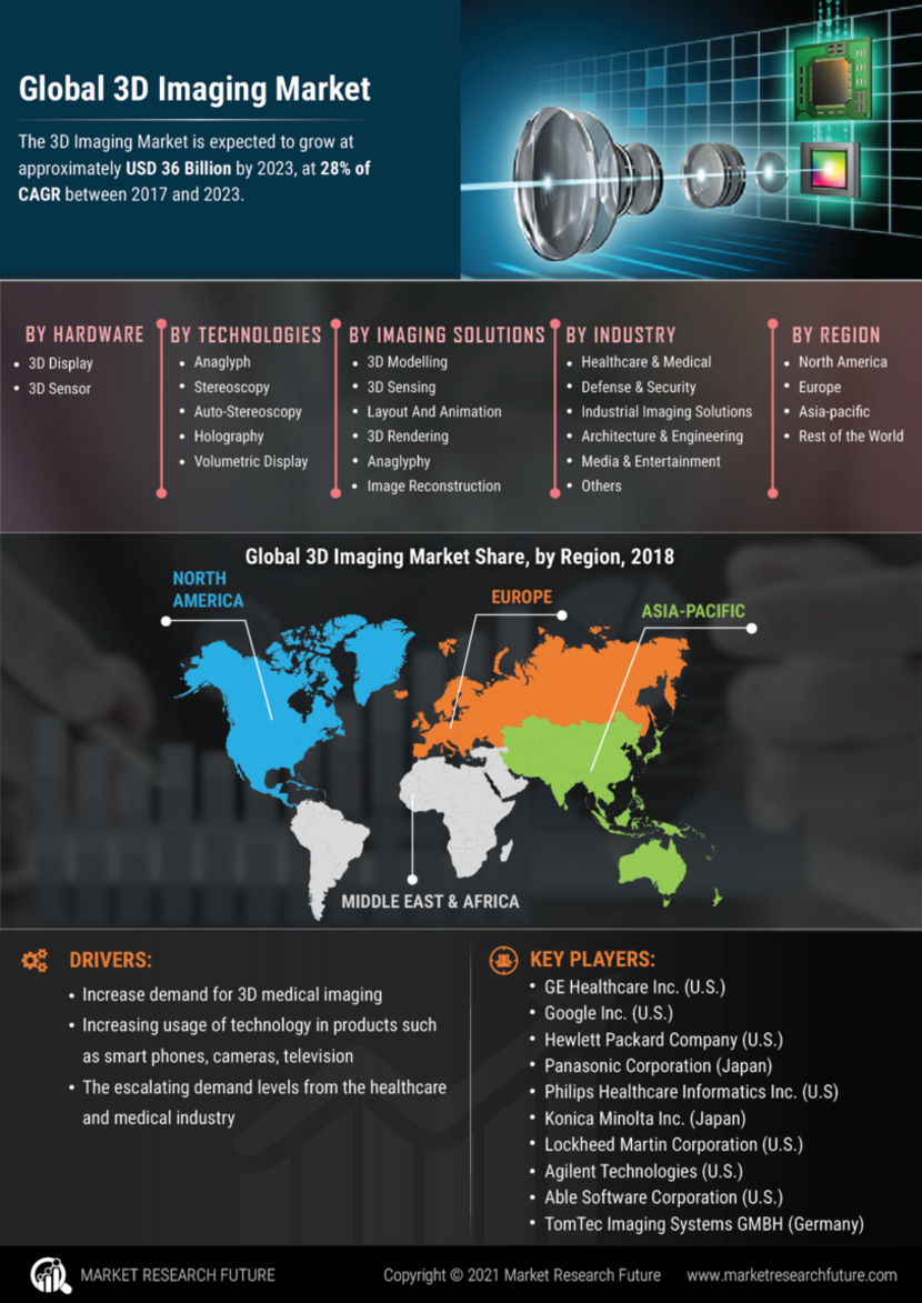 3D Imaging Market