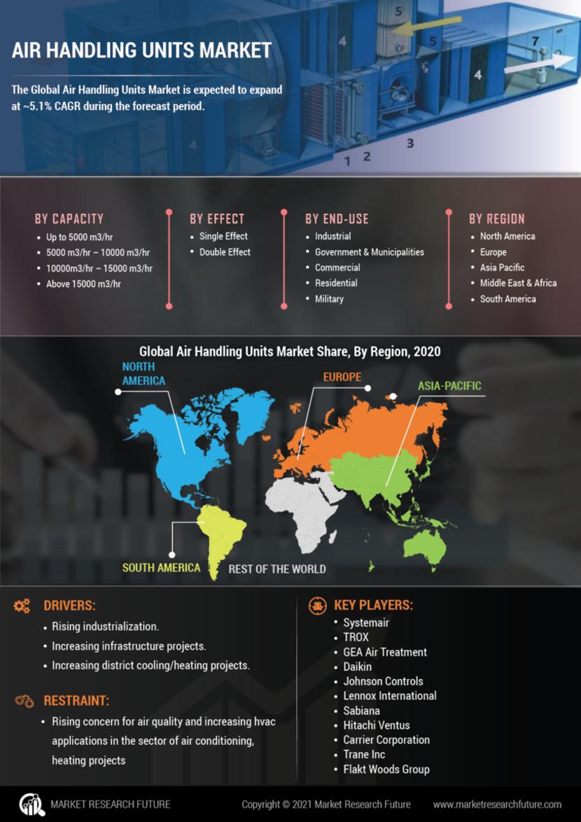 Air Handling Units Market