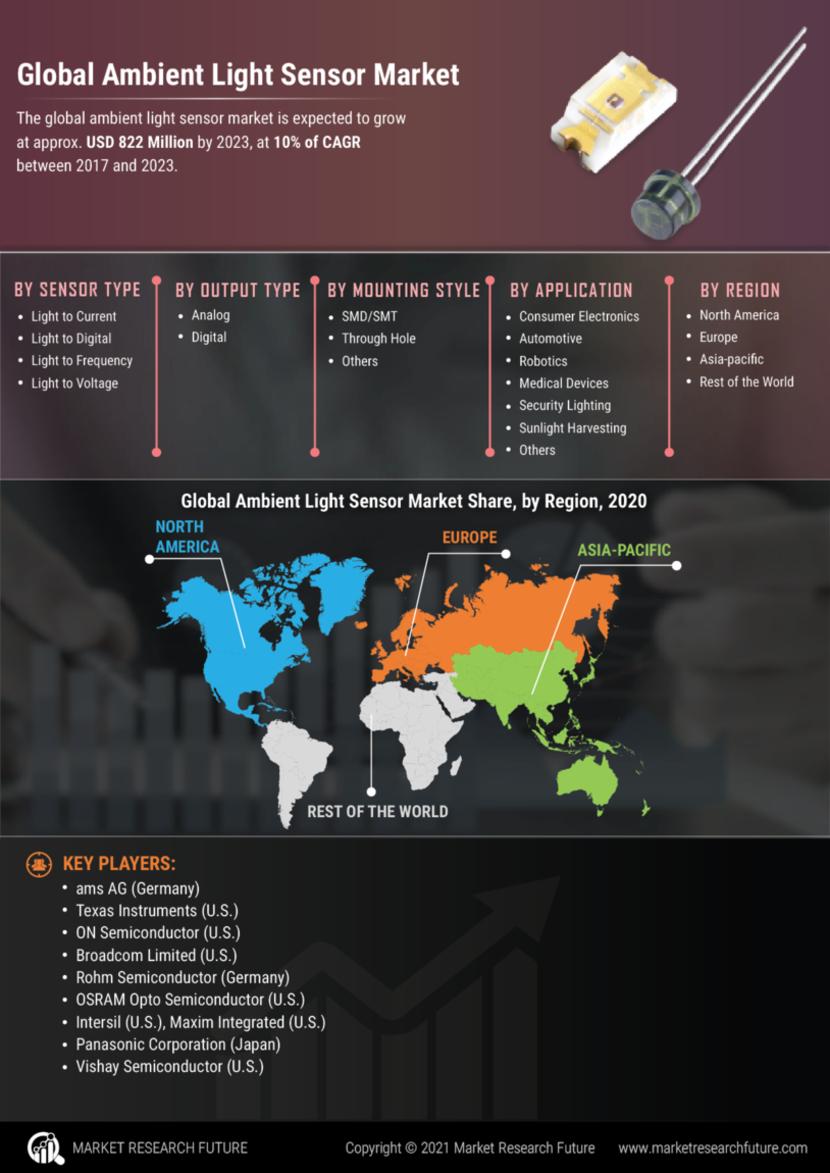 Ambient Light Sensor Market