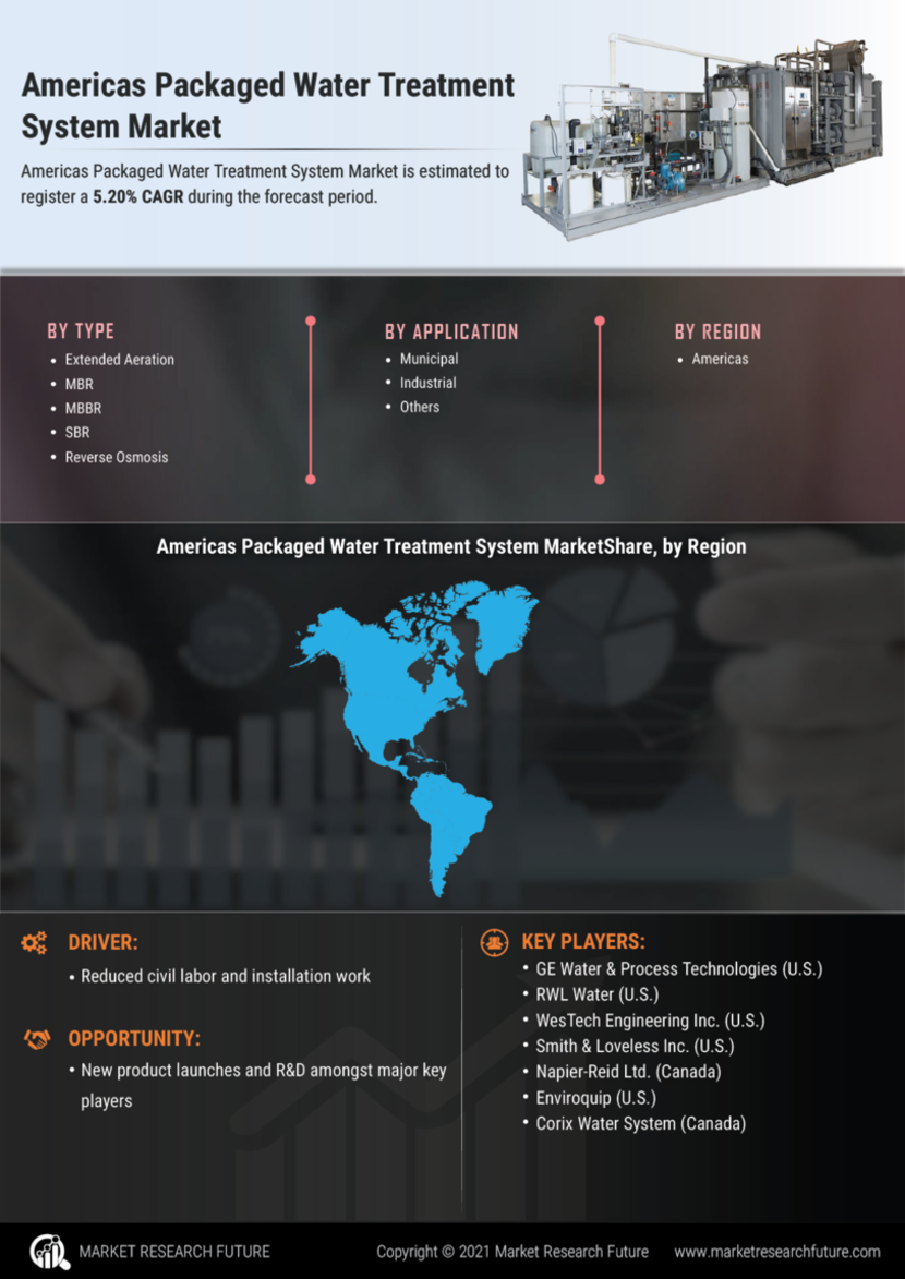 Americas Packaged Water Treatment System Market