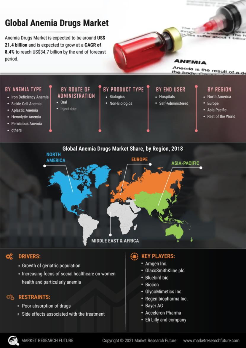Anemia Drugs Market
