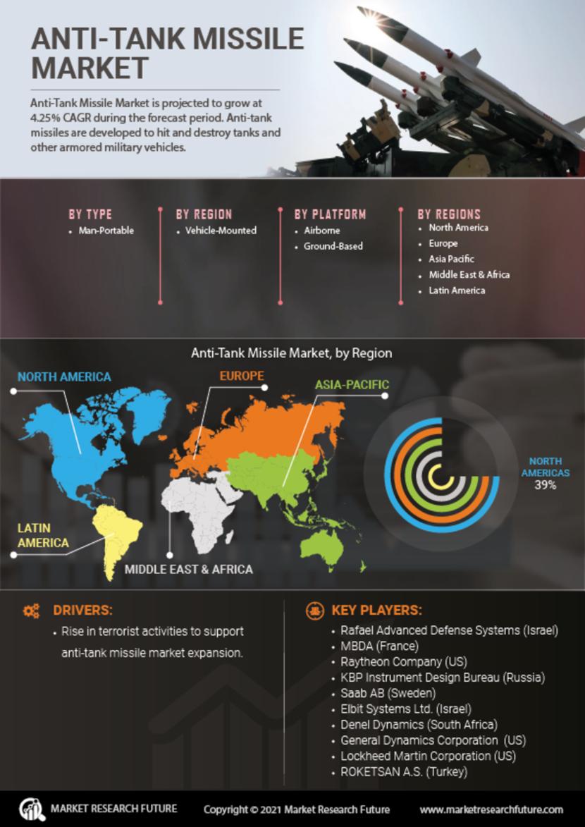 Anti Tank Missile Market