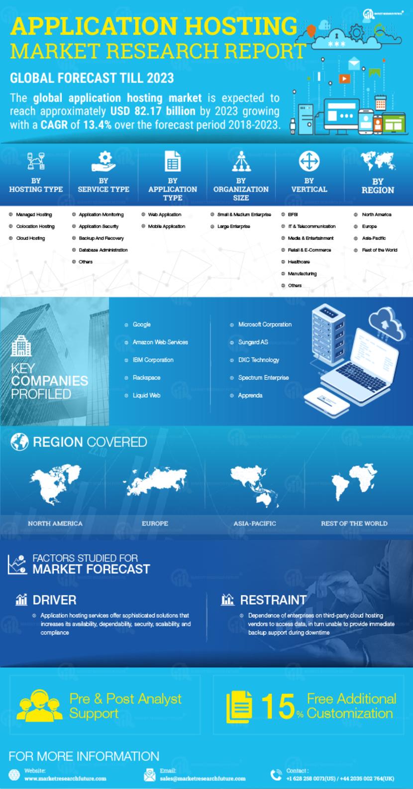Application Hosting Market