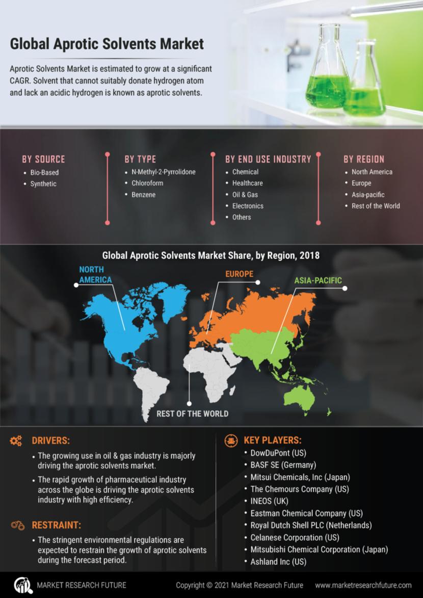 Aprotic Solvents Market