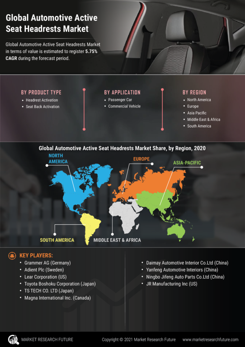 Automotive Active Seat Headrests Market