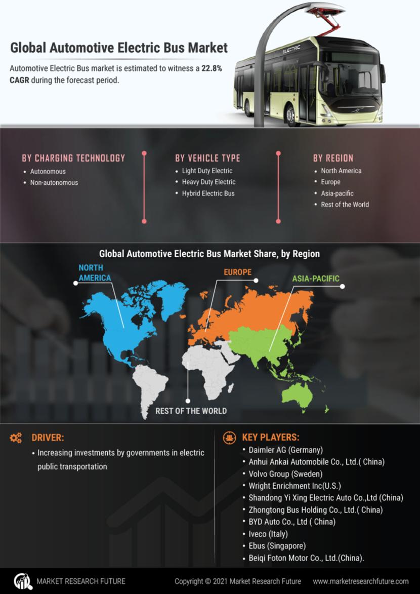 Automotive Electric Bus Market