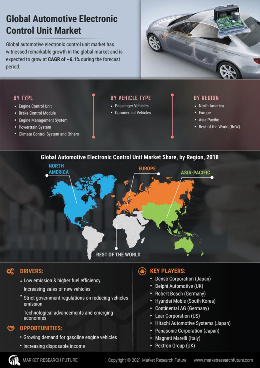 Automotive Electronic Control Unit Market