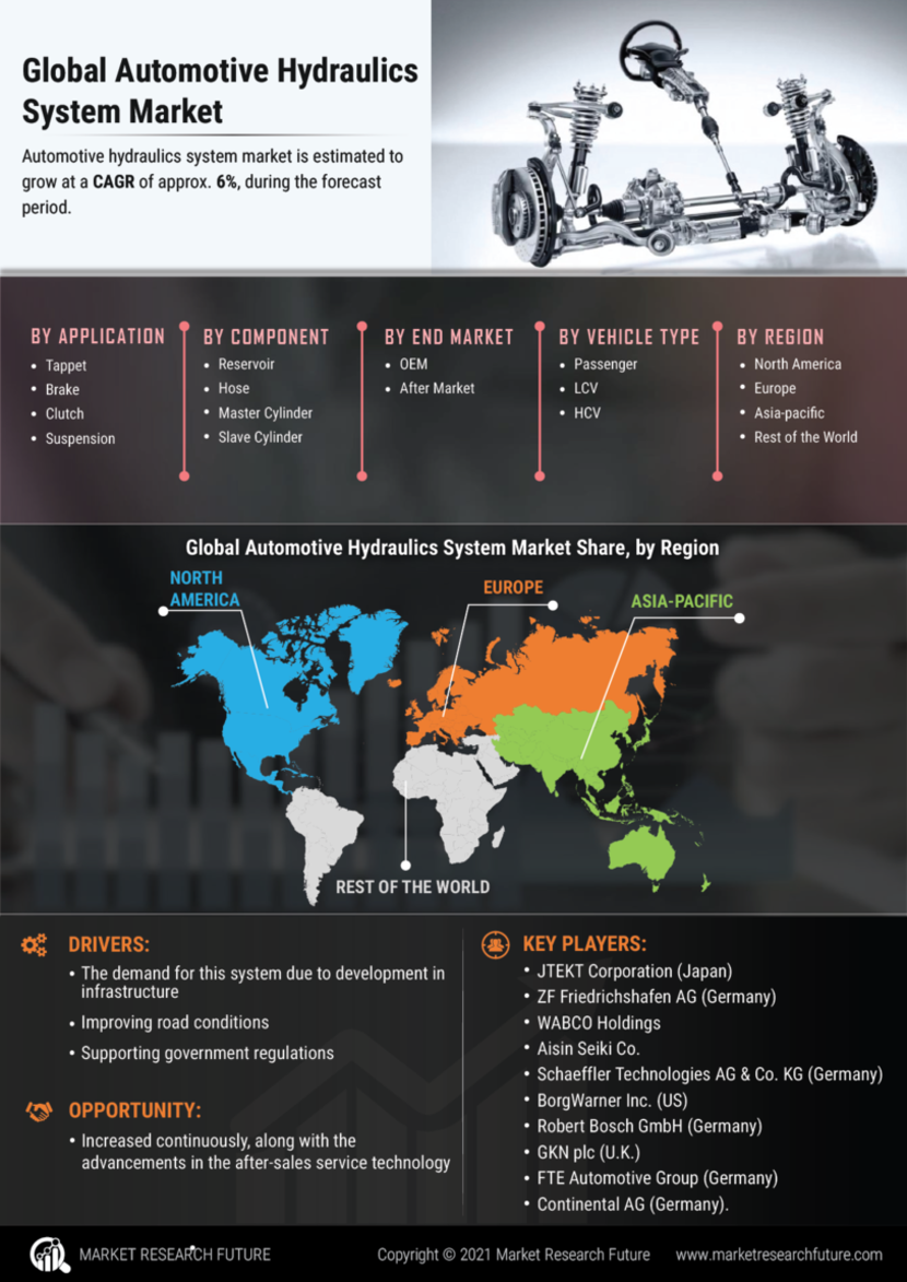 Automotive Hydraulics System Market