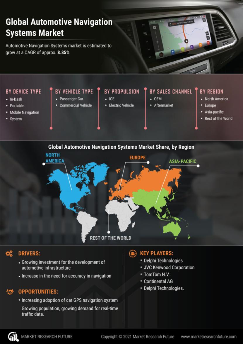 Automotive Navigation Systems Market