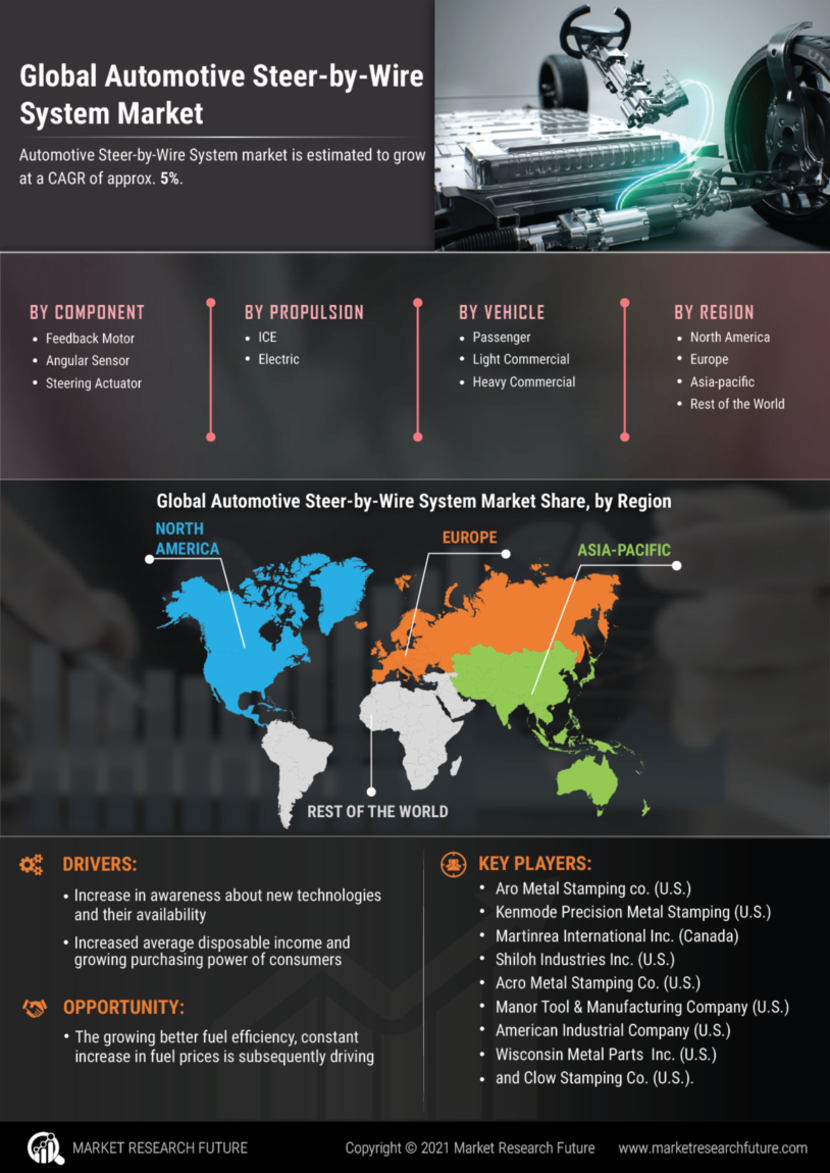 Automotive Steer-by-Wire System Market