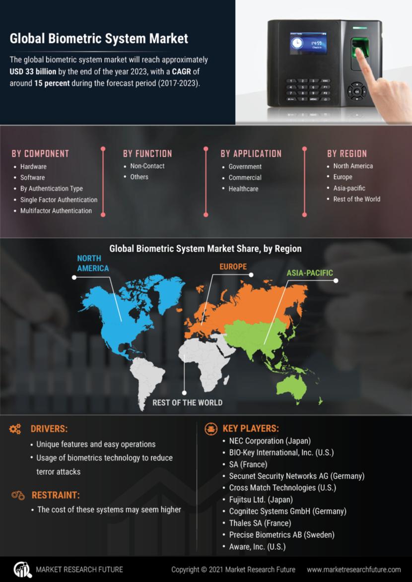 Biometric System Market