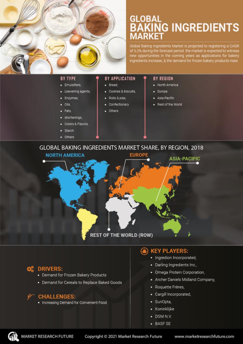 Baking Ingredients Market