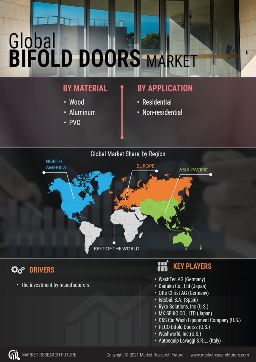 Bifold Doors Market