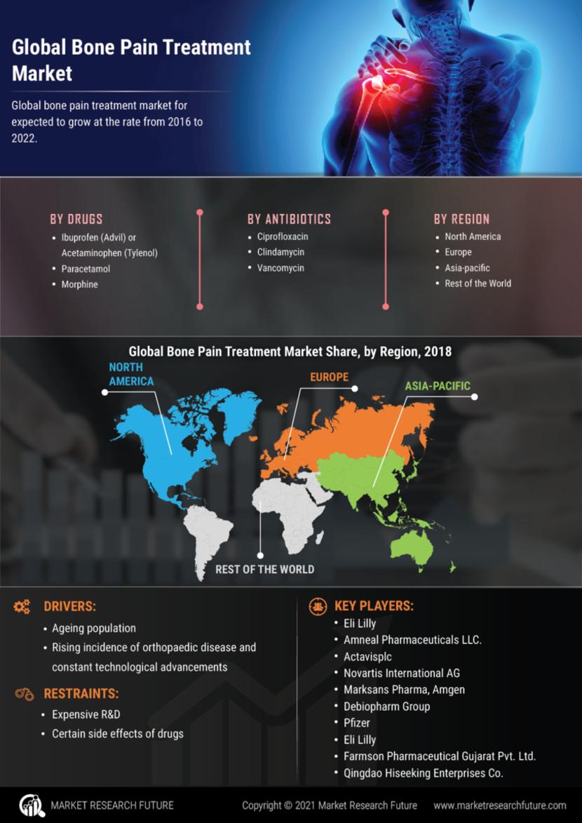 Bone Pain Treatment Market