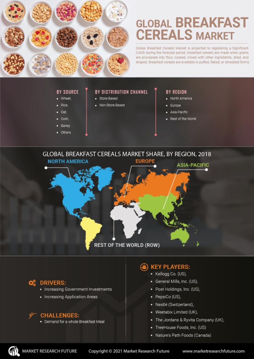 Breakfast Cereals Market