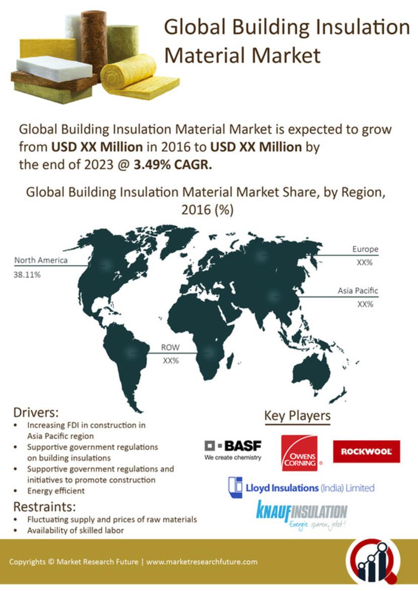 Building Insulation Material Market