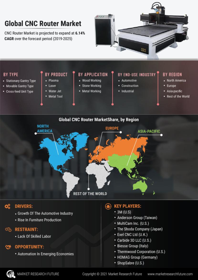 CNC Router Market