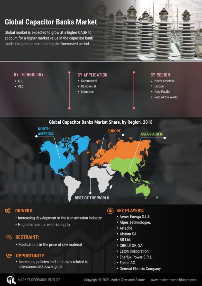 Capacitor Banks Market