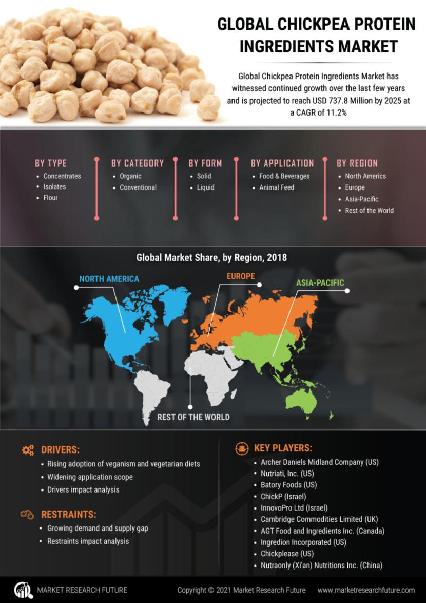 Chickpea Protein Ingredients Market